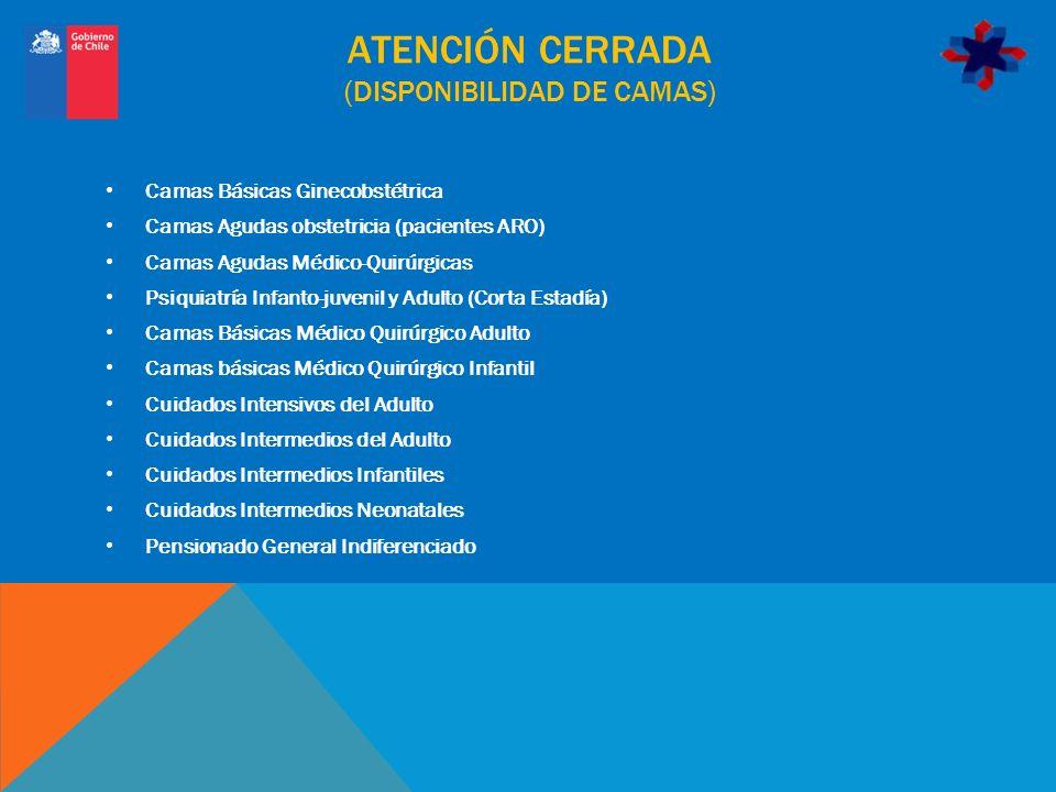 ATENCIÓN CERRADA (DISPONIBILIDAD DE CAMAS) Camas Básicas Ginecobstétrica Camas Agudas obstetricia (pacientes ARO) Camas Agudas Médico-Quirúrgicas Psiq