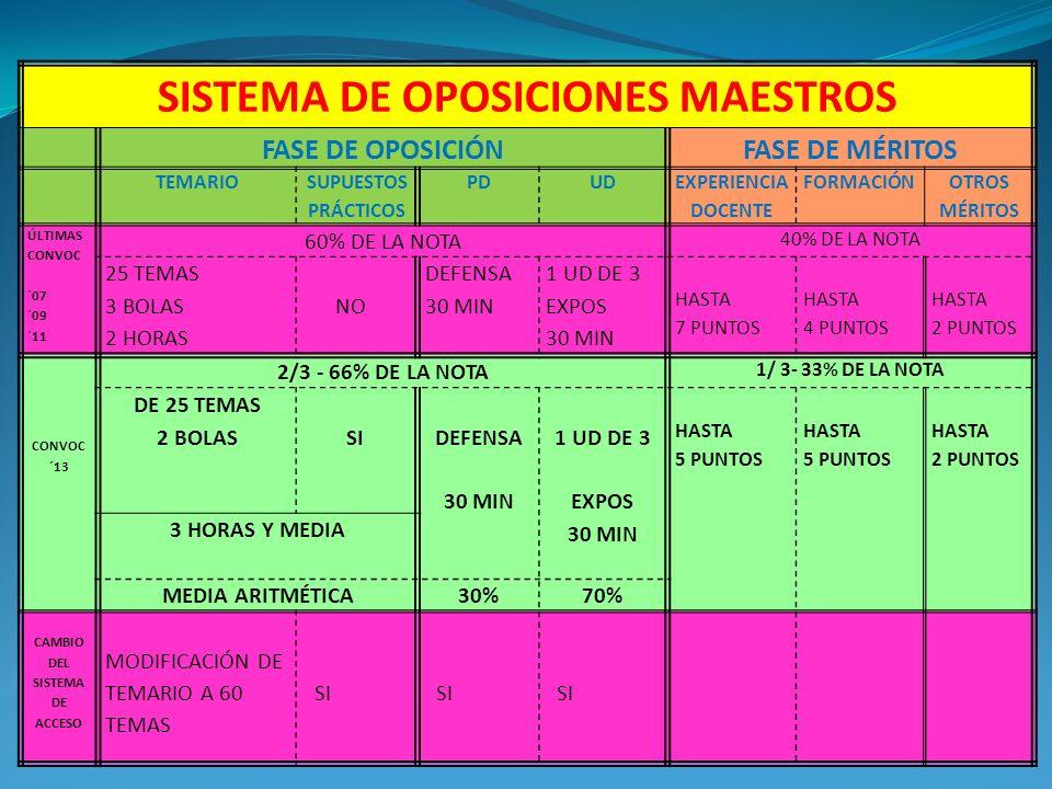 SISTEMA DE OPOSICIONES MAESTROS FASE DE OPOSICIÓNFASE DE MÉRITOS TEMARIO SUPUESTOS PRÁCTICOS PDUD EXPERIENCIA DOCENTE FORMACIÓN OTROS MÉRITOS ÚLTIMAS