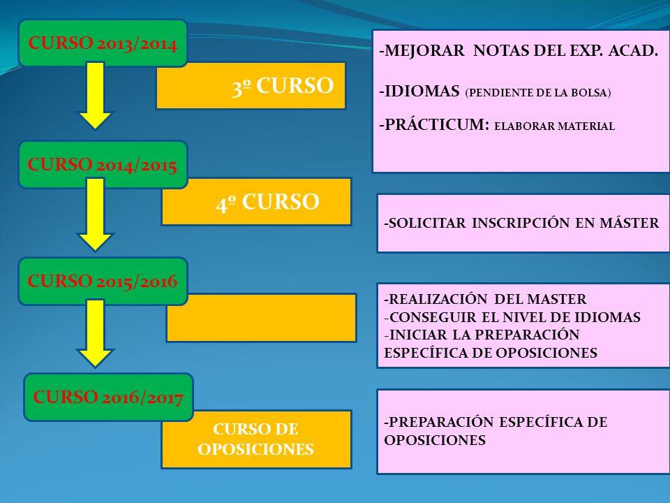 3º CURSO 4º CURSO CURSO DE OPOSICIONES CURSO 2013/2014 CURSO 2014/2015 -MEJORAR NOTAS DEL EXP. ACAD. -IDIOMAS (PENDIENTE DE LA BOLSA) -PRÁCTICUM: ELAB