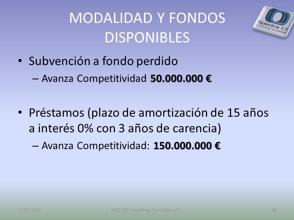 MODALIDAD Y FONDOS DISPONIBLES Subvención a fondo perdido 50.000.000 – Avanza Competitividad 50.000.000 Préstamos (plazo de amortización de 15 años a interés 0% con 3 años de carencia) 150.000.000 – Avanza Competitividad: 150.000.000 11/05/201016SPECTRA Consulting Tecnológico S.L.