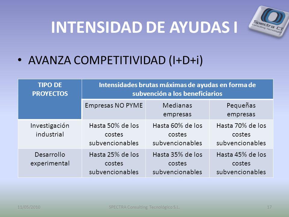 INTENSIDAD DE AYUDAS I AVANZA COMPETITIVIDAD (I+D+i) TIPO DE PROYECTOS Intensidades brutas máximas de ayudas en forma de subvención a los beneficiario