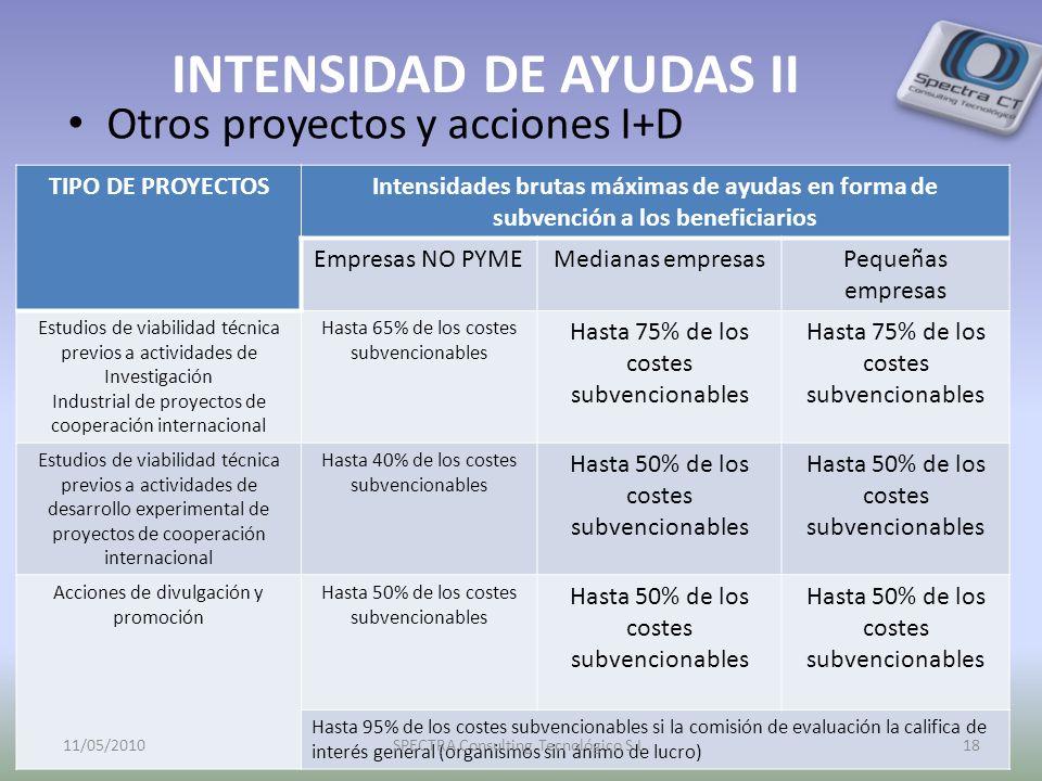 INTENSIDAD DE AYUDAS II Otros proyectos y acciones I+D TIPO DE PROYECTOSIntensidades brutas máximas de ayudas en forma de subvención a los beneficiari