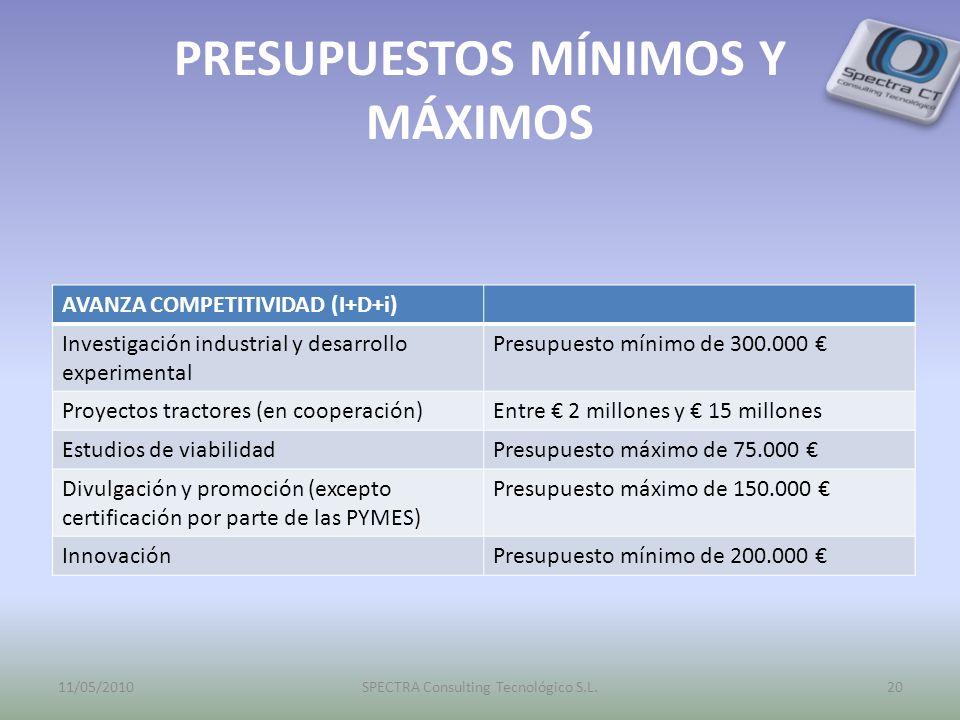PRESUPUESTOS MÍNIMOS Y MÁXIMOS AVANZA COMPETITIVIDAD (I+D+i) Investigación industrial y desarrollo experimental Presupuesto mínimo de 300.000 Proyectos tractores (en cooperación)Entre 2 millones y 15 millones Estudios de viabilidadPresupuesto máximo de 75.000 Divulgación y promoción (excepto certificación por parte de las PYMES) Presupuesto máximo de 150.000 InnovaciónPresupuesto mínimo de 200.000 11/05/201020SPECTRA Consulting Tecnológico S.L.