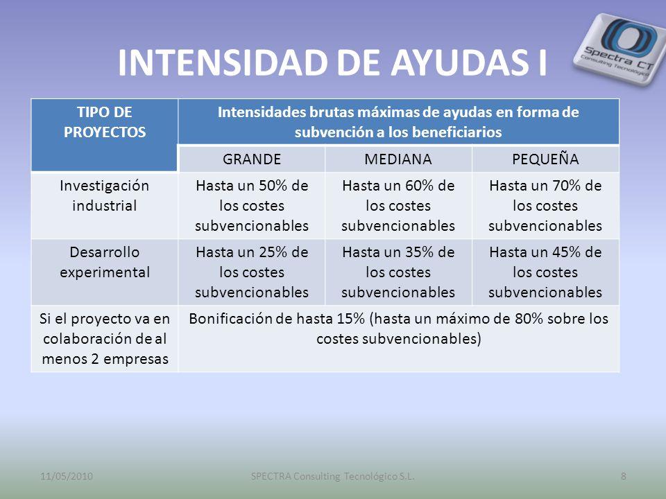 INTENSIDAD DE AYUDAS I TIPO DE PROYECTOS Intensidades brutas máximas de ayudas en forma de subvención a los beneficiarios GRANDEMEDIANAPEQUEÑA Investigación industrial Hasta un 50% de los costes subvencionables Hasta un 60% de los costes subvencionables Hasta un 70% de los costes subvencionables Desarrollo experimental Hasta un 25% de los costes subvencionables Hasta un 35% de los costes subvencionables Hasta un 45% de los costes subvencionables Si el proyecto va en colaboración de al menos 2 empresas Bonificación de hasta 15% (hasta un máximo de 80% sobre los costes subvencionables) 11/05/20108SPECTRA Consulting Tecnológico S.L.