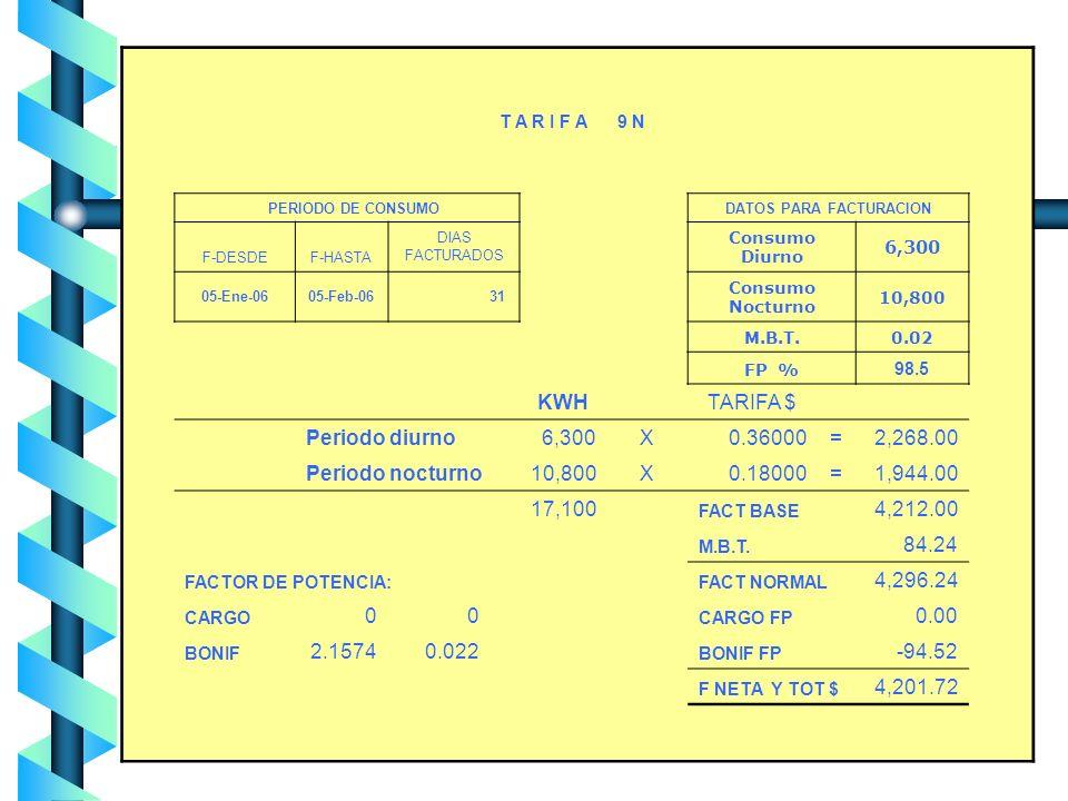 6.- Demanda contratada La Demanda Contratada la fijará inicialmente el usuario, y su valor no será menor de la carga total conectada. Cualquier fracci