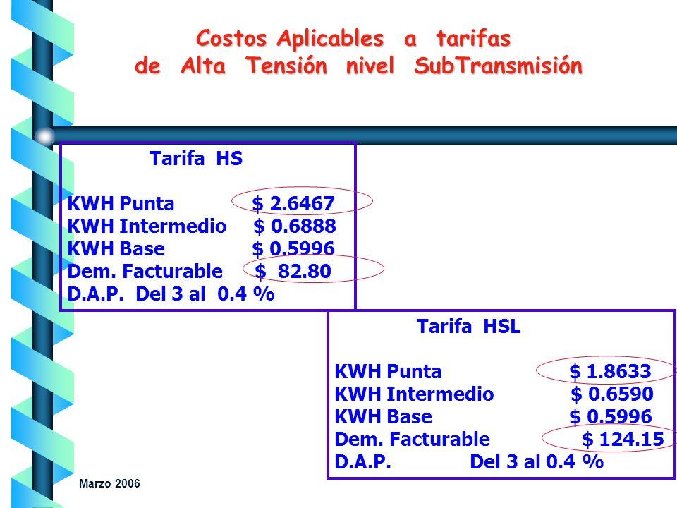Costos Aplicables a tarifas Horarias: Tarifa HM KWH Punta $ 2.2419 KWH Intermedio $ 0.7001 KWH Base $ 0.5820 Dem. Facturable $ 121.14 D.A.P. Del 6 al