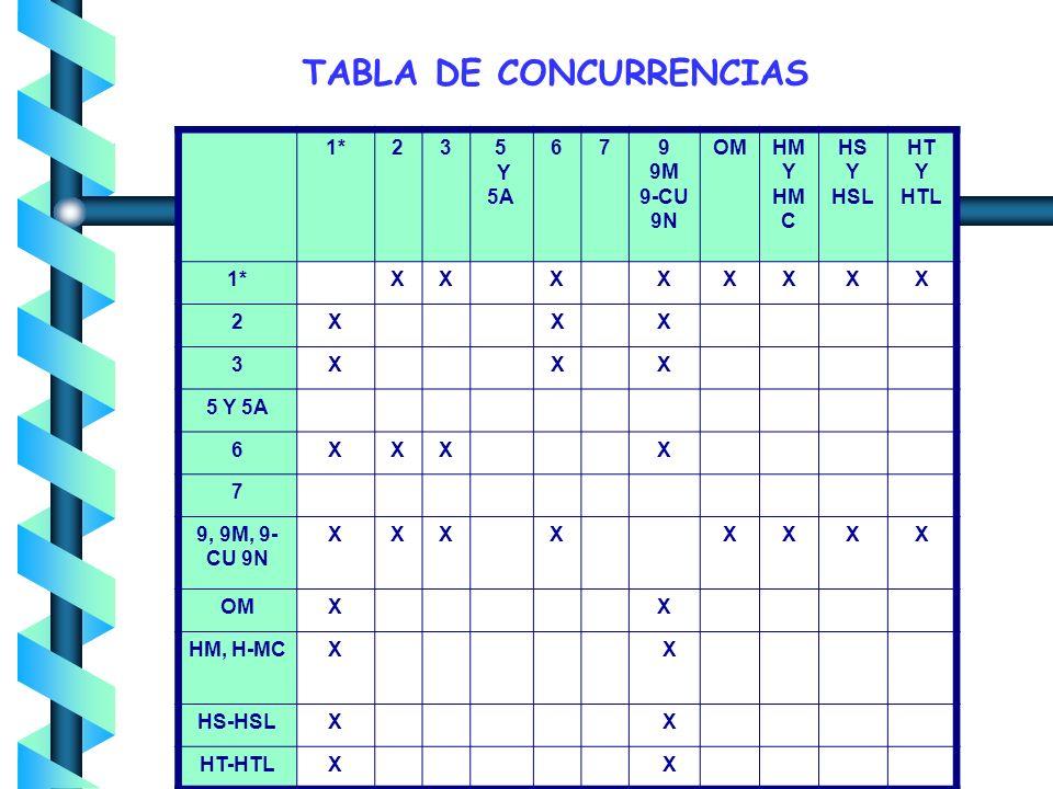 5. CONCURRENCIA DE TARIFAS Hay concurrencia de tarifas, cuando el usuario destina la energía eléctrica suministrada en un solo punto de entrega, a dos