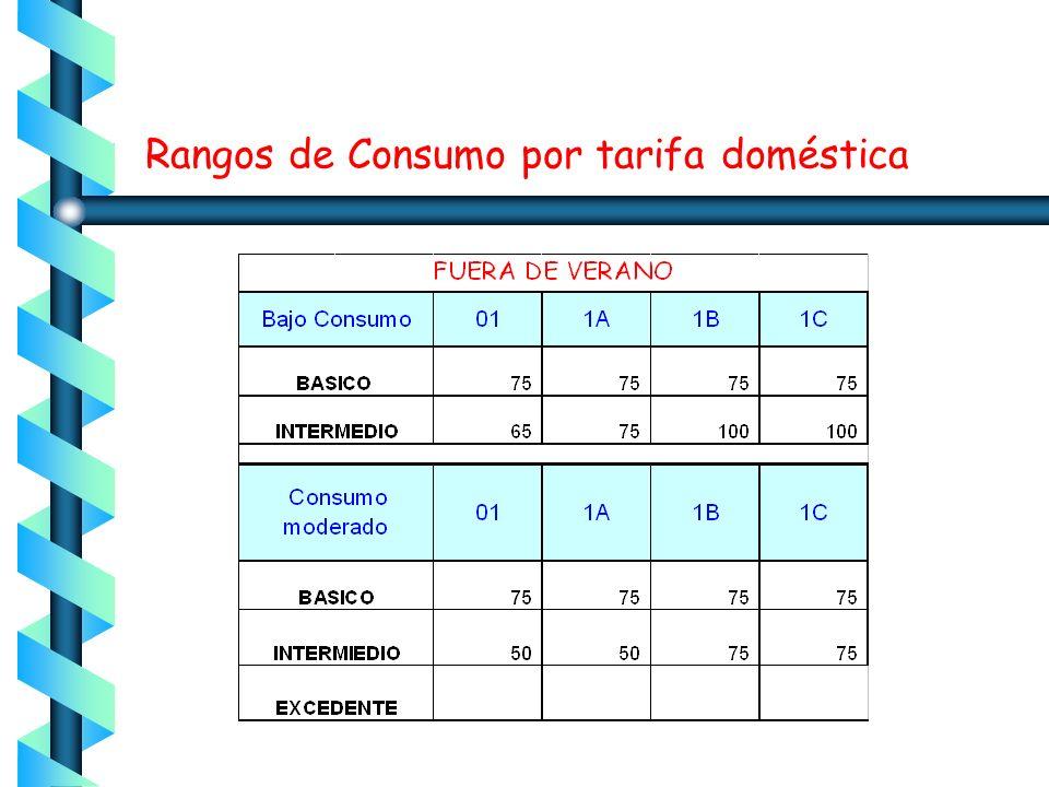 T-01 Servicio Doméstico Suministrado en baja tensión Sin límite de demanda Cargos:Bajo Consumo (2 Esc) Consumo moderado (3 Esc) Mínimo mensual 25 KWH