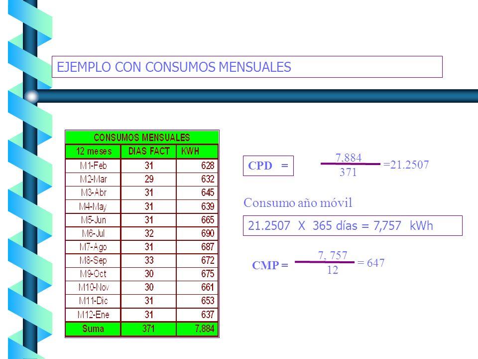 EJEMPLO CON CONSUMOS BIMESTRALES B1B2B3B4B5B6B7 B8B9 Año móvil => a 365 días 3351 370 =9.0568CPD = Consumo año móvil 9.0568 X 365 días = 3,305.7 kWh 3