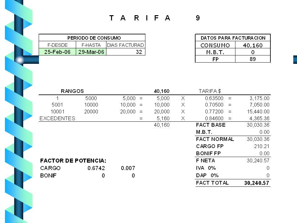 T-9M PERIODO DE CONSUMO : octubre 12 A noviembre 13 CONSUMO 35,200 kWh F.P. 95% R A N G O KWH tarifa $ IMPORTE 0 A 5,000 5 000 X 0.729 = $ 3,645.00 5,
