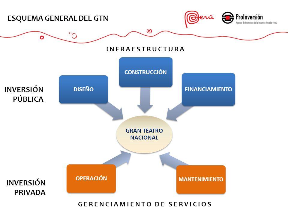 GRAN TEATRO NACIONAL DISEÑO CONSTRUCCIÓN FINANCIAMIENTO ESQUEMA GENERAL DEL GTN INFRAESTRUCTURA GERENCIAMIENTO DE SERVICIOS INVERSIÓN PRIVADA INVERSIÓ
