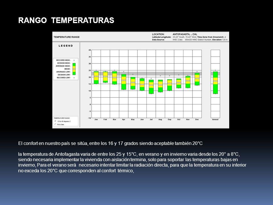 El confort en nuestro país se sitúa, entre los 16 y 17 grados siendo aceptable también 20°C la temperatura de Antofagasta varia de entre los 25 y 15°C
