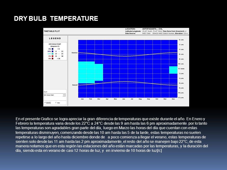 DRY BULB TEMPERATURE En el presente Grafico se logra apreciar la gran diferencia de temperaturas que existe durante el año. En Enero y Febrero la temp