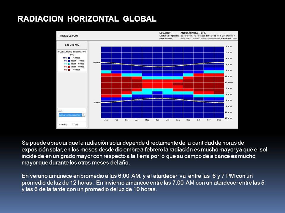 RADIACION HORIZONTAL GLOBAL Se puede apreciar que la radiación solar depende directamente de la cantidad de horas de exposición solar, en los meses de