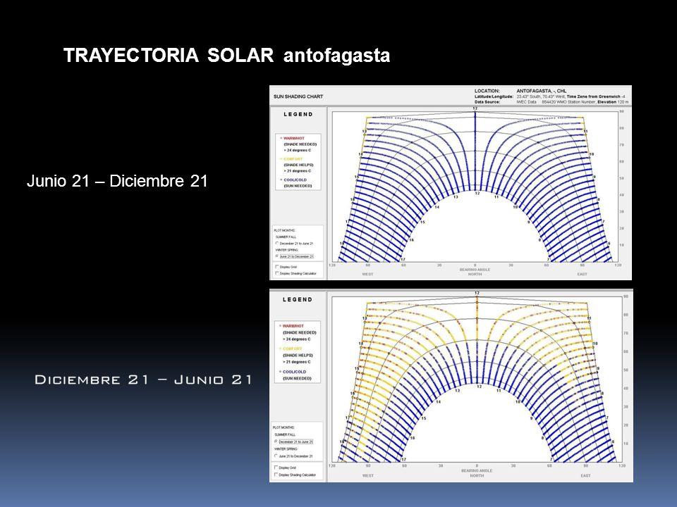 TRAYECTORIA SOLAR antofagasta Junio 21 – Diciembre 21