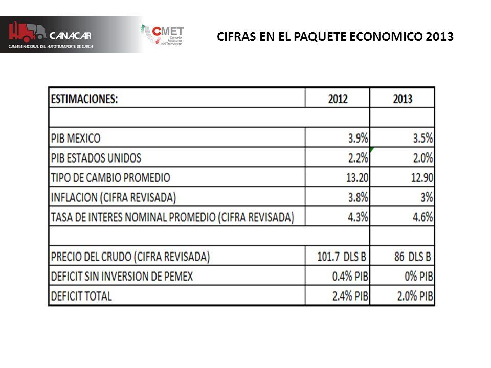 CIFRAS EN EL PAQUETE ECONOMICO 2013