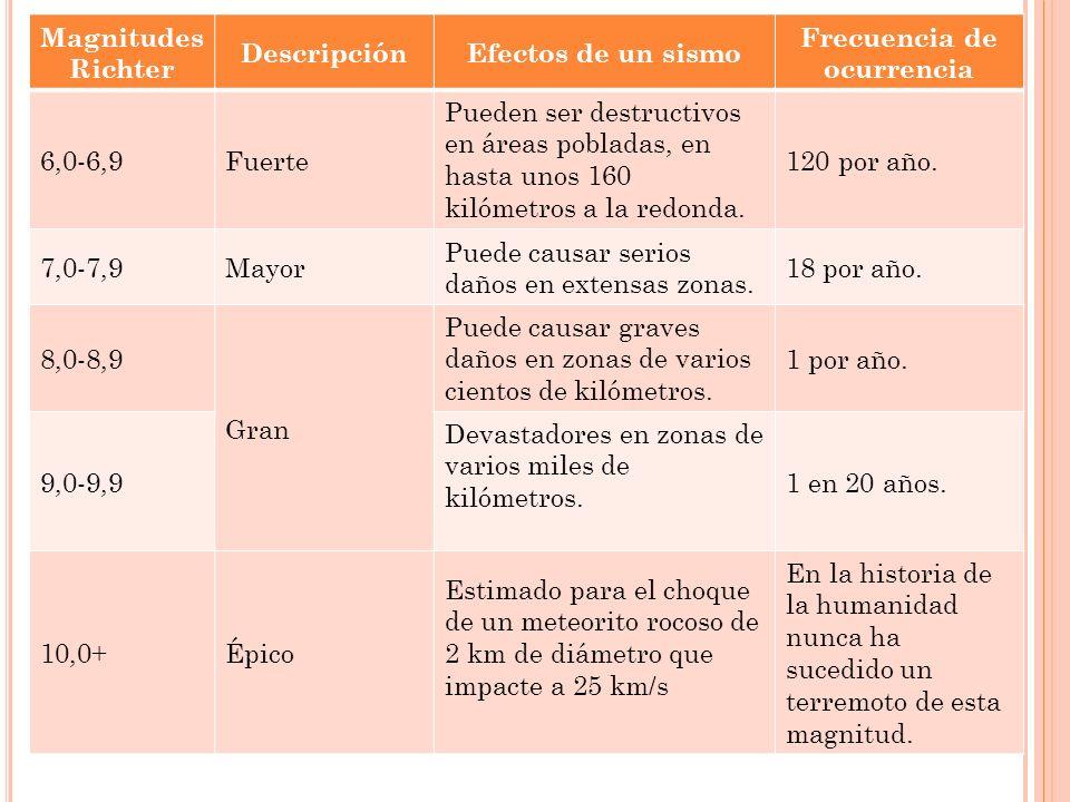 Magnitudes Richter DescripciónEfectos de un sismo Frecuencia de ocurrencia 6,0-6,9Fuerte Pueden ser destructivos en áreas pobladas, en hasta unos 160