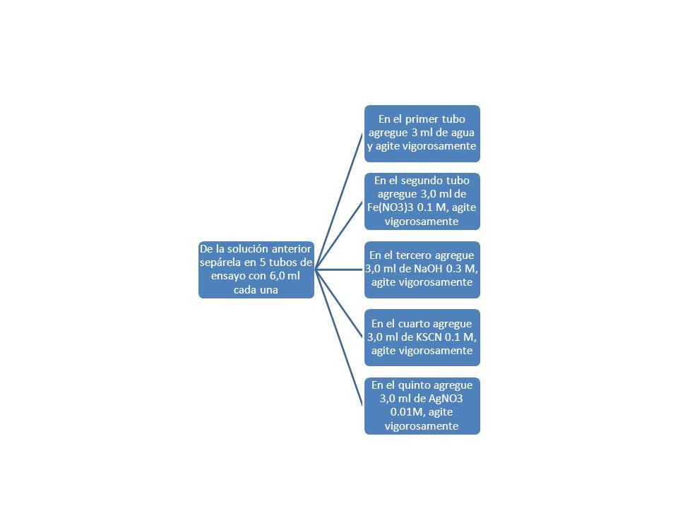 De la solución anterior sepárela en 5 tubos de ensayo con 6,0 ml cada una En el primer tubo agregue 3 ml de agua y agite vigorosamente En el segundo tubo agregue 3,0 ml de Fe(NO3)3 0.1 M, agite vigorosamente En el tercero agregue 3,0 ml de NaOH 0.3 M, agite vigorosamente En el cuarto agregue 3,0 ml de KSCN 0.1 M, agite vigorosamente En el quinto agregue 3,0 ml de AgNO3 0.01M, agite vigorosamente