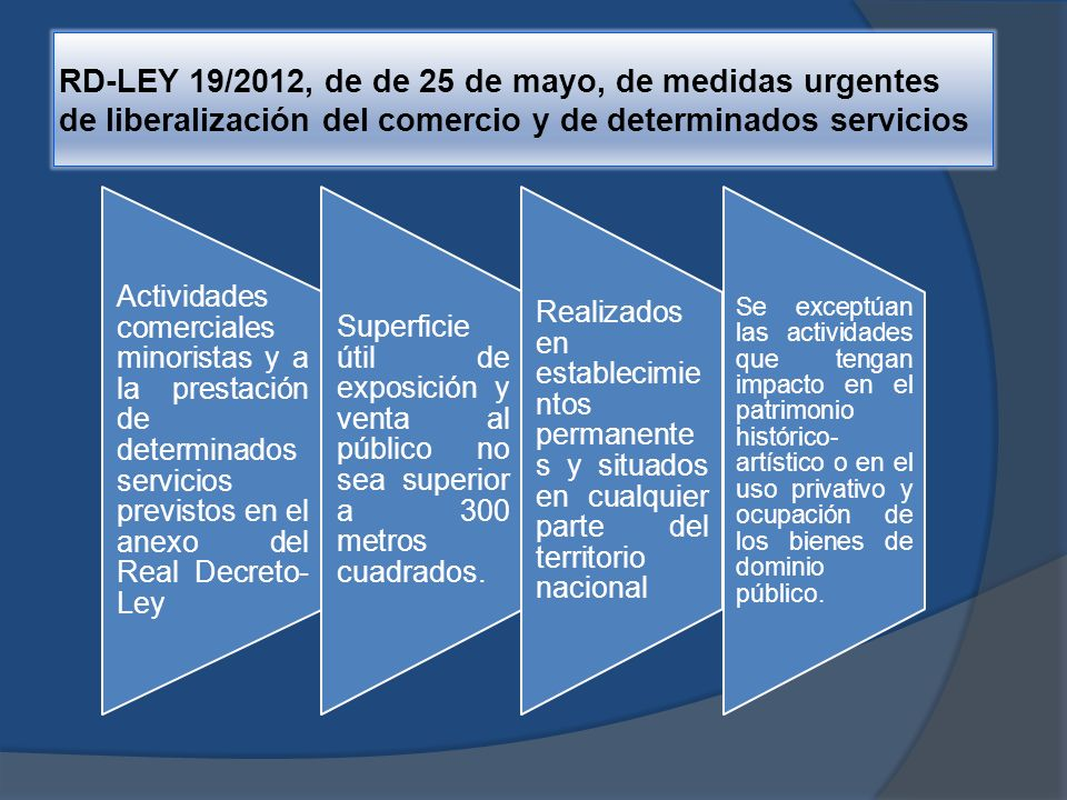 RD-LEY 19/2012, de de 25 de mayo, de medidas urgentes de liberalización del comercio y de determinados servicios Inexigibilidad de licencia.