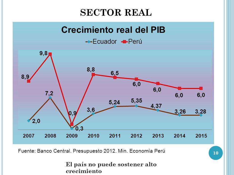 Fuente: Banco Central.Presupuesto 2012. Min.