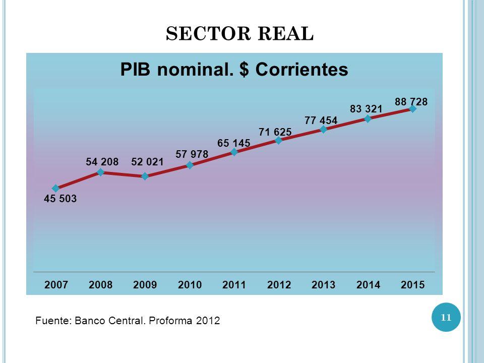 SECTOR REAL Fuente: Banco Central. Proforma 2012 11