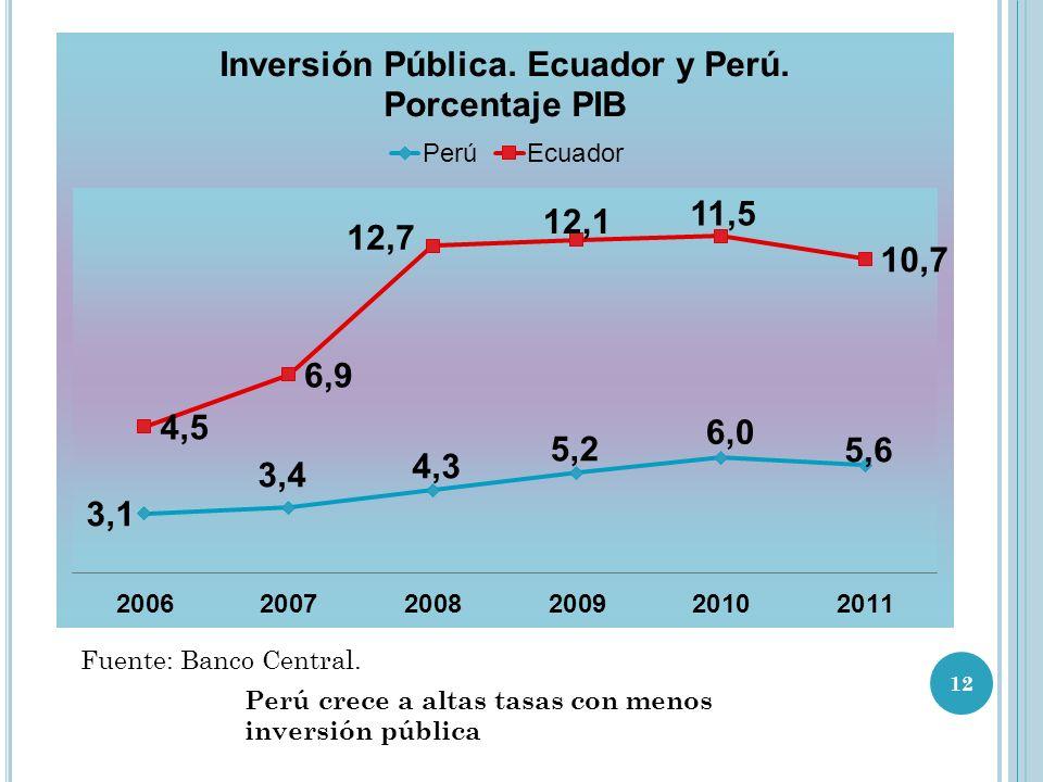 Fuente: Banco Central. Perú crece a altas tasas con menos inversión pública 12