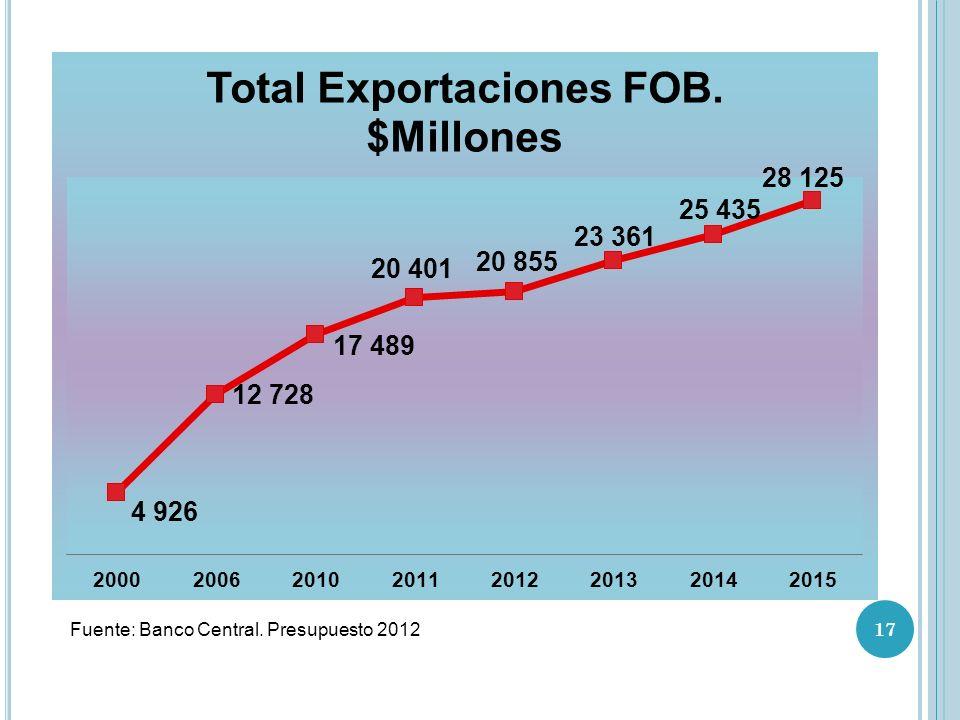 Fuente: Banco Central. Presupuesto 2012 17