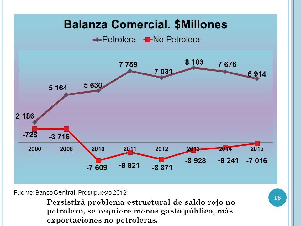 Fuente: Banco Central.Presupuesto 2012.