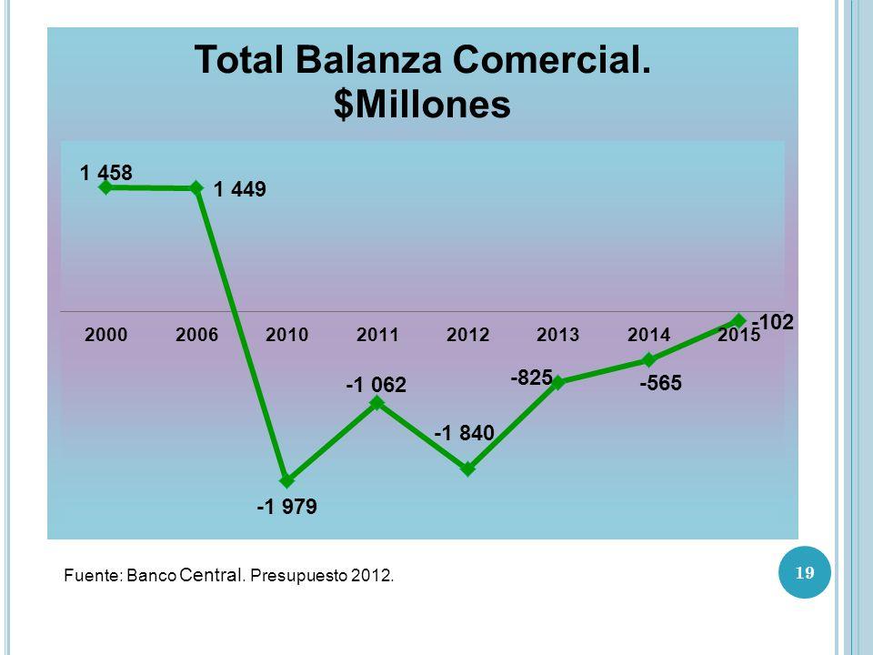 Fuente: Banco Central. Presupuesto 2012. 19