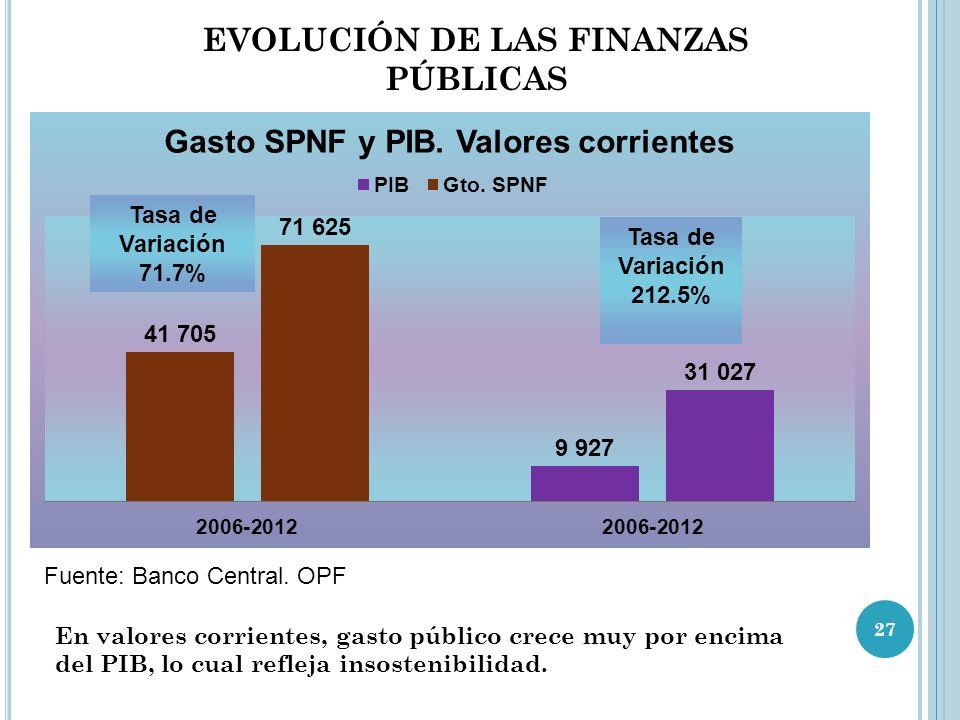 EVOLUCIÓN DE LAS FINANZAS PÚBLICAS Fuente: Banco Central.