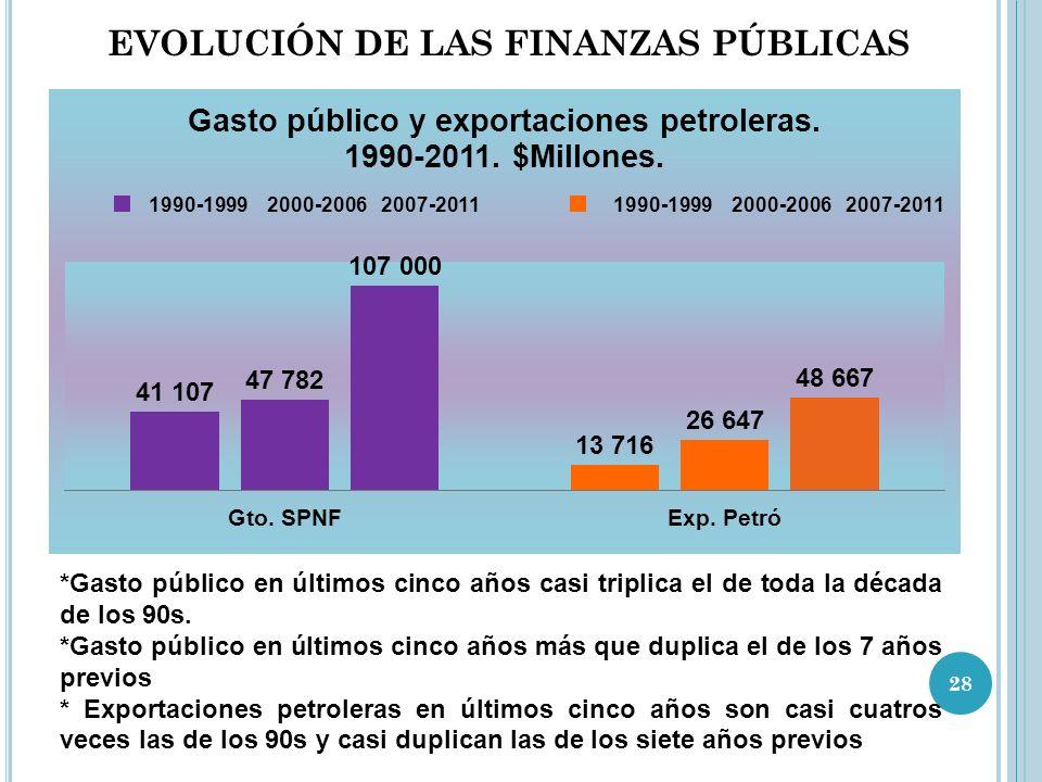 EVOLUCIÓN DE LAS FINANZAS PÚBLICAS *Gasto público en últimos cinco años casi triplica el de toda la década de los 90s.