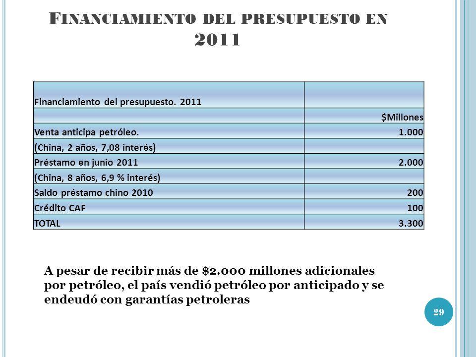F INANCIAMIENTO DEL PRESUPUESTO EN 2011 Financiamiento del presupuesto.
