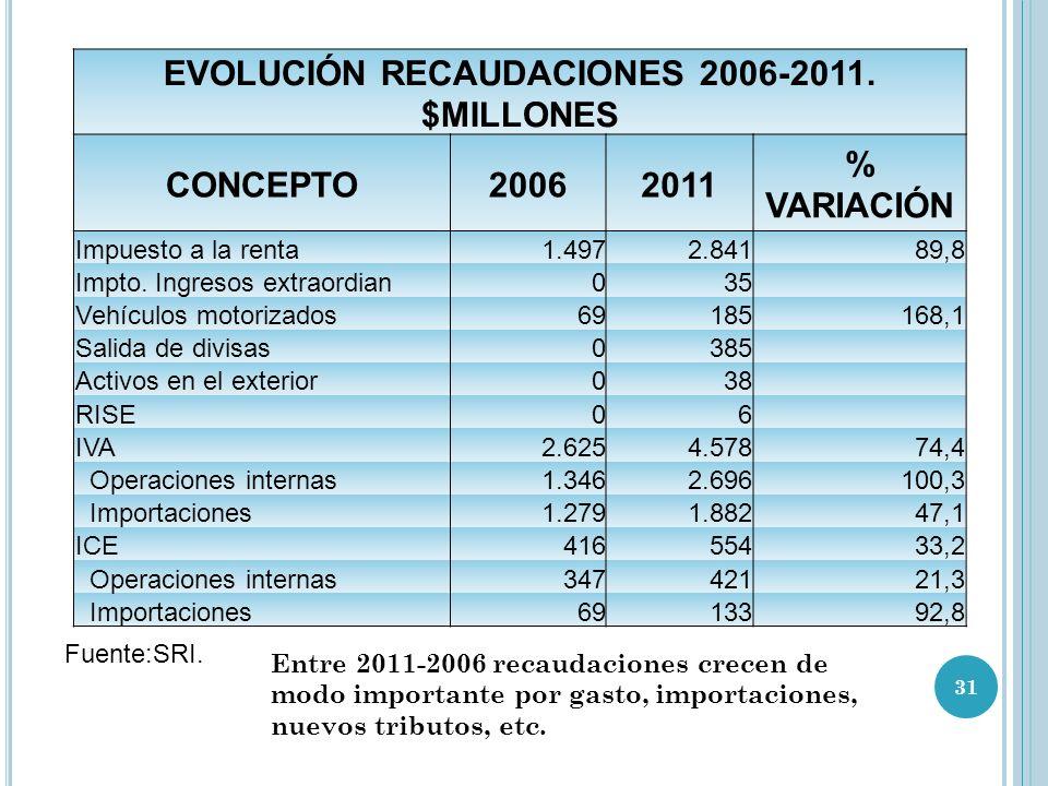 EVOLUCIÓN RECAUDACIONES 2006-2011.