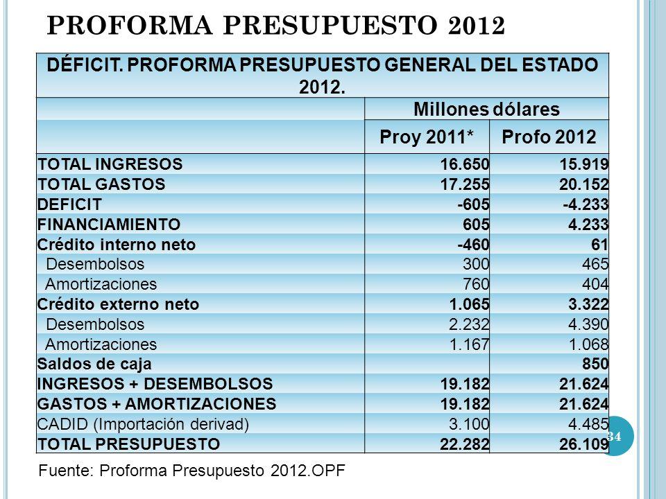 PROFORMA PRESUPUESTO 2012 Fuente: Proforma Presupuesto 2012.OPF DÉFICIT.