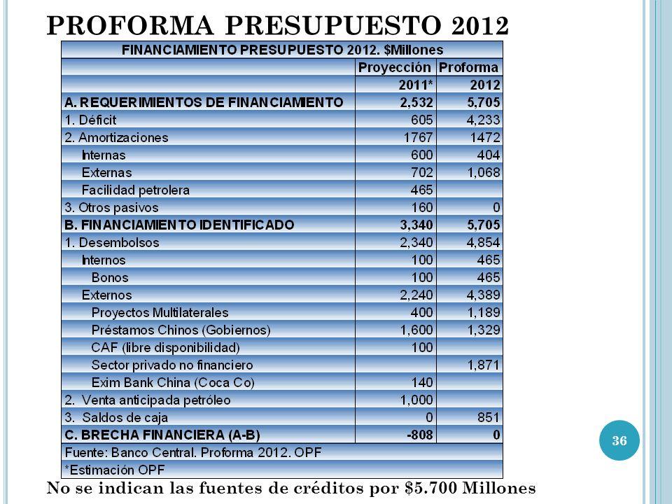 PROFORMA PRESUPUESTO 2012 No se indican las fuentes de créditos por $5.700 Millones 36