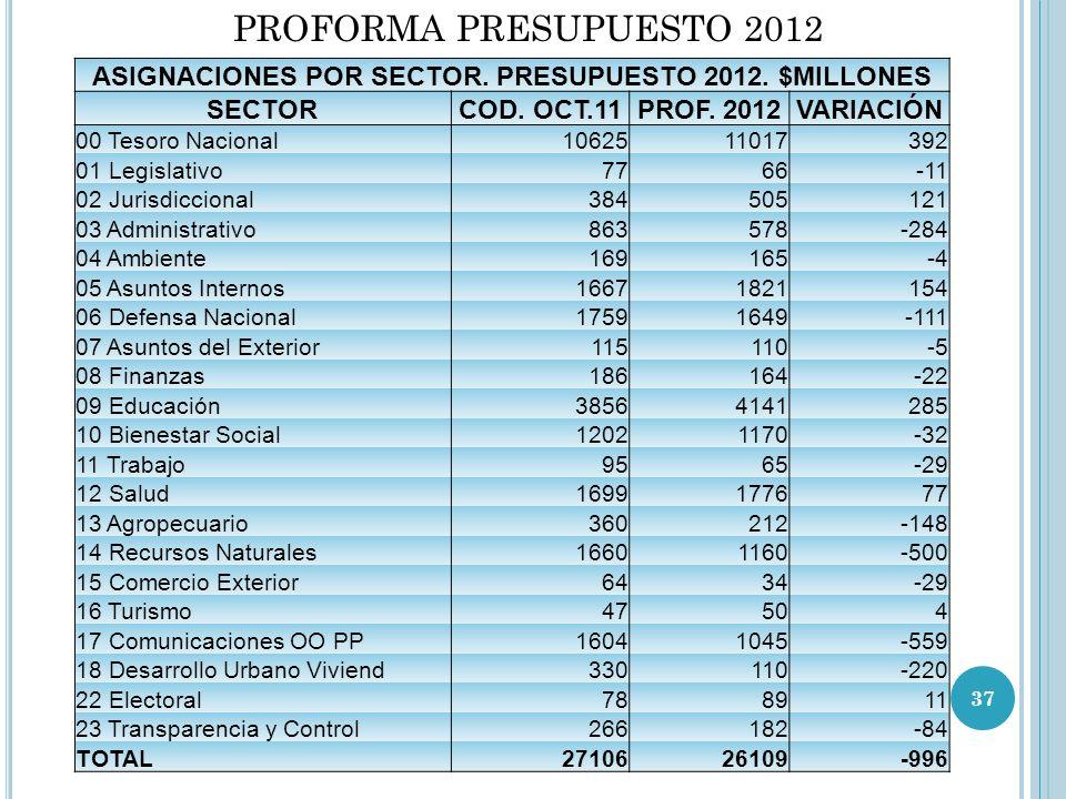 PROFORMA PRESUPUESTO 2012 ASIGNACIONES POR SECTOR.