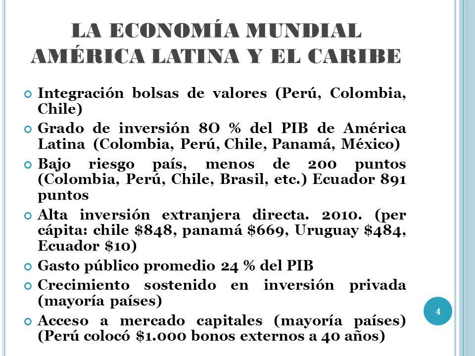 LA ECONOMÍA MUNDIAL AMÉRICA LATINA Y EL CARIBE Integración bolsas de valores (Perú, Colombia, Chile) Grado de inversión 8O % del PIB de América Latina (Colombia, Perú, Chile, Panamá, México) Bajo riesgo país, menos de 200 puntos (Colombia, Perú, Chile, Brasil, etc.) Ecuador 891 puntos Alta inversión extranjera directa.
