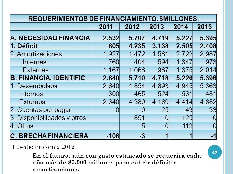 REQUERIMIENTOS DE FINANCIAMIENTO.$MILLONES. 20112012201320142015 A.