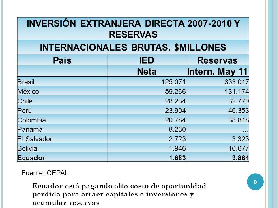 INVERSIÓN EXTRANJERA DIRECTA 2007-2010 Y RESERVAS INTERNACIONALES BRUTAS.