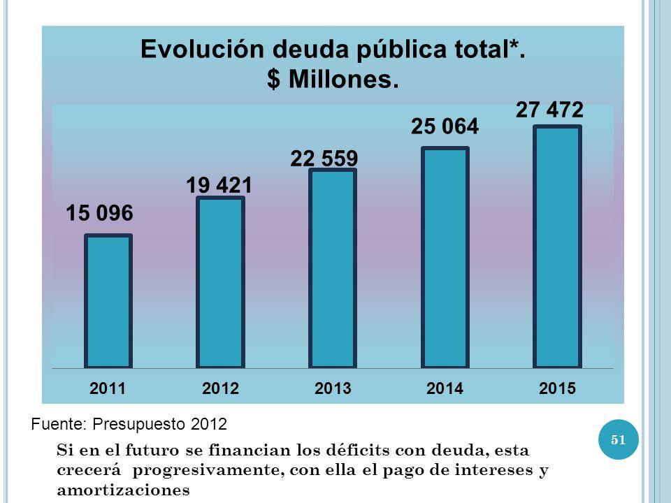 Fuente: Presupuesto 2012 Si en el futuro se financian los déficits con deuda, esta crecerá progresivamente, con ella el pago de intereses y amortizaciones 51