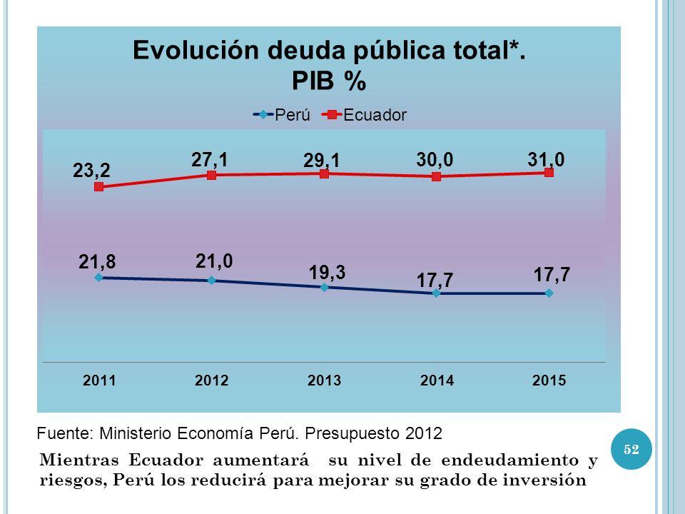 Fuente: Ministerio Economía Perú.