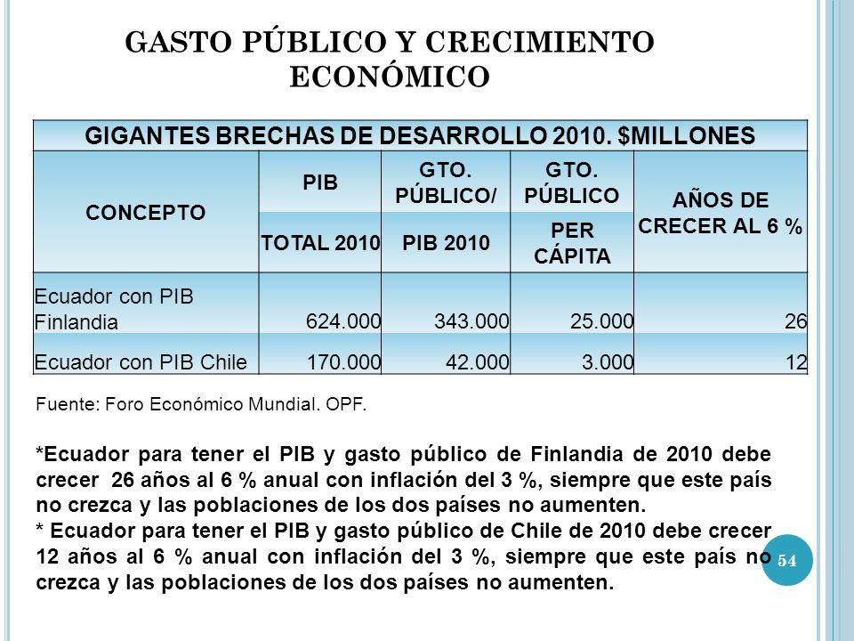 GASTO PÚBLICO Y CRECIMIENTO ECONÓMICO GIGANTES BRECHAS DE DESARROLLO 2010.