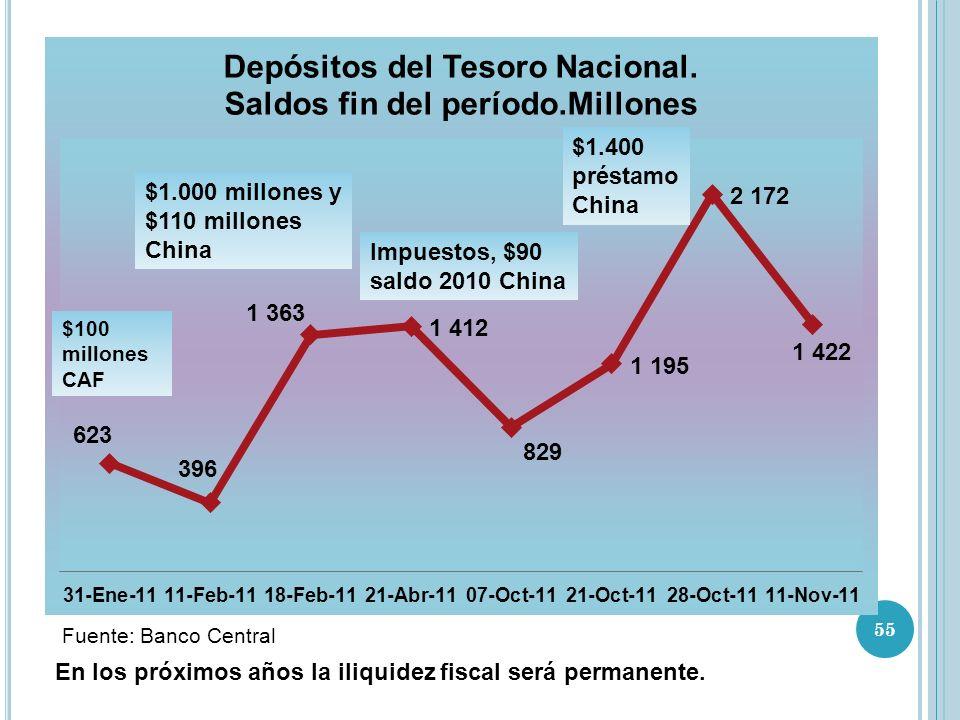 Fuente: Banco Central $1.000 millones y $110 millones China Impuestos, $90 saldo 2010 China $1.400 préstamo China En los próximos años la iliquidez fiscal será permanente.