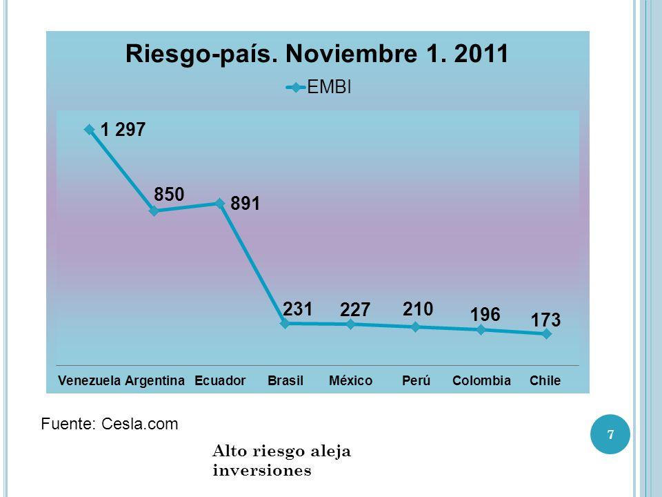 Fuente: Cesla.com Alto riesgo aleja inversiones 7