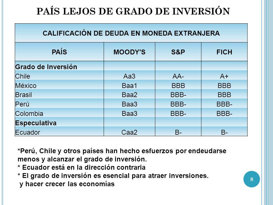 PAÍS LEJOS DE GRADO DE INVERSIÓN CALIFICACIÓN DE DEUDA EN MONEDA EXTRANJERA PAÍSMOODY SS&PFICH Grado de Inversión ChileAa3AA-A+ MéxicoBaa1BBB BrasilBaa2BBB-BBB PerúBaa3BBB- ColombiaBaa3BBB- Especulativa EcuadorCaa2B- *Perú, Chile y otros países han hecho esfuerzos por endeudarse menos y alcanzar el grado de inversión.