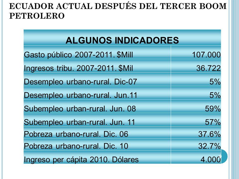 ECUADOR ACTUAL DESPUÉS DEL TERCER BOOM PETROLERO ALGUNOS INDICADORES Gasto público 2007-2011.