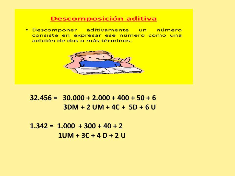 32.456 = 30.000 + 2.000 + 400 + 50 + 6 3DM + 2 UM + 4C + 5D + 6 U 1.342 = 1.000 + 300 + 40 + 2 1UM + 3C + 4 D + 2 U