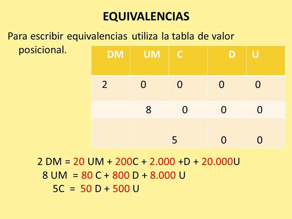 EQUIVALENCIAS Para escribir equivalencias utiliza la tabla de valor posicional. DM UM C D U 2 0 0 0 0 8 0 0 0 5 0 0 2 DM = 20 UM + 200C + 2.000 +D + 2