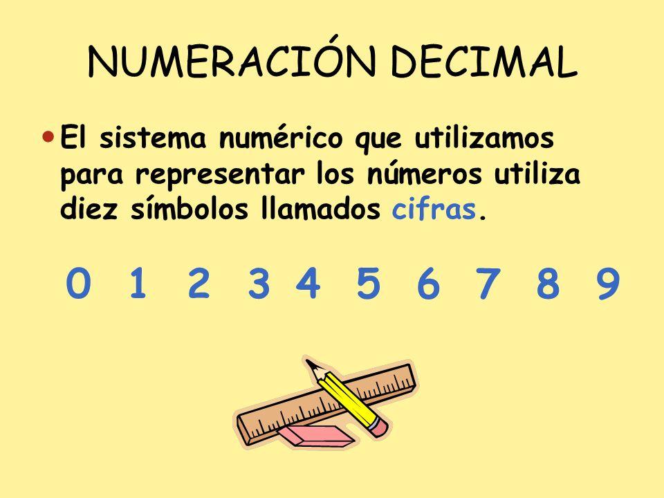 NUMERACIÓN DECIMAL El sistema numérico que utilizamos para representar los números utiliza diez símbolos llamados cifras. 0 1 2 3 4 5 6 7 8 9