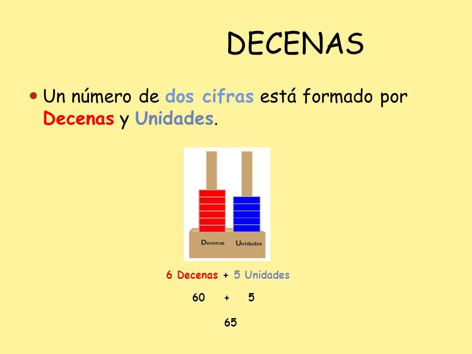 DECENAS Un número de dos cifras está formado por Decenas y Unidades. 6 Decenas + 5 Unidades 60 + 5 65